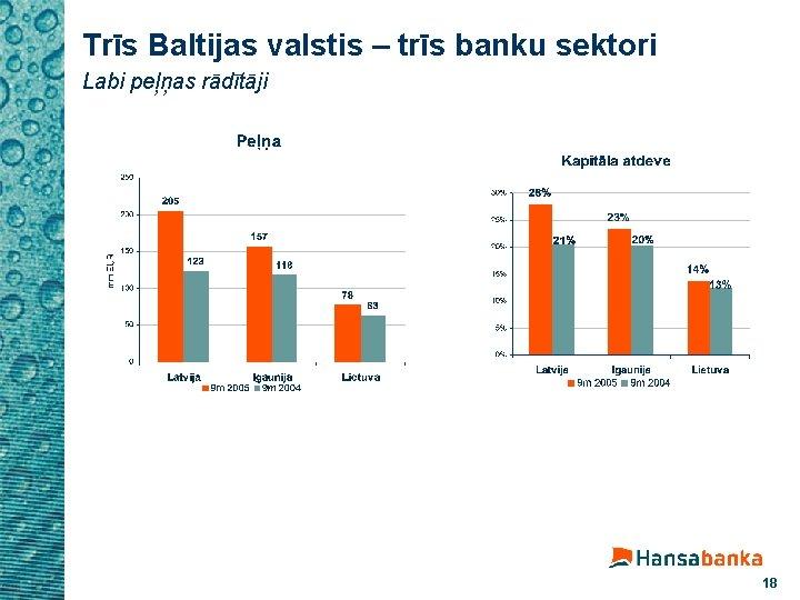 Trīs Baltijas valstis – trīs banku sektori Labi peļņas rādītāji 18