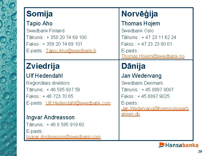 Somija Norvēģija Tapio Aho Thomas Hojem Swedbank Finland Tālrunis : + 358 20 74