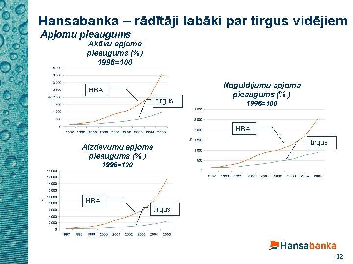 Hansabanka – rādītāji labāki par tirgus vidējiem Apjomu pieaugums Aktīvu apjoma pieaugums (%) 1996=100