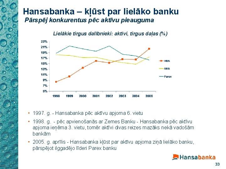 Hansabanka – kļūst par lielāko banku Pārspēj konkurentus pēc aktīvu pieauguma Lielākie tirgus dalībnieki: