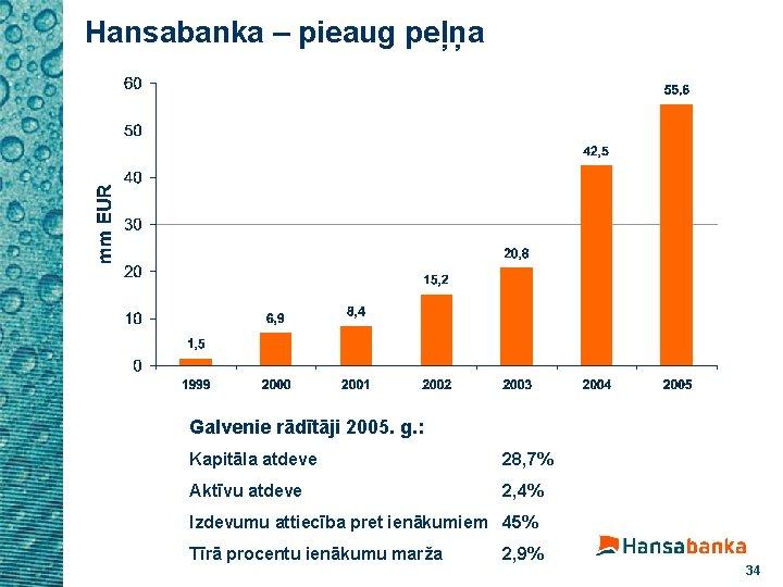 Hansabanka – pieaug peļņa Galvenie rādītāji 2005. g. : Kapitāla atdeve 28, 7% Aktīvu