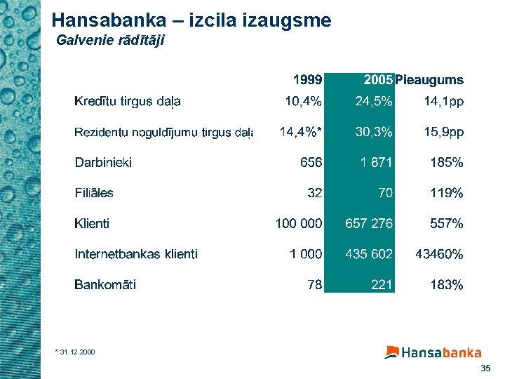 Hansabanka – izcila izaugsme Galvenie rādītāji * 31. 12. 2000 35