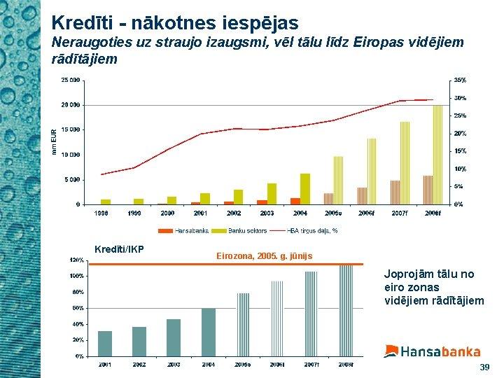 Kredīti - nākotnes iespējas Neraugoties uz straujo izaugsmi, vēl tālu līdz Eiropas vidējiem rādītājiem