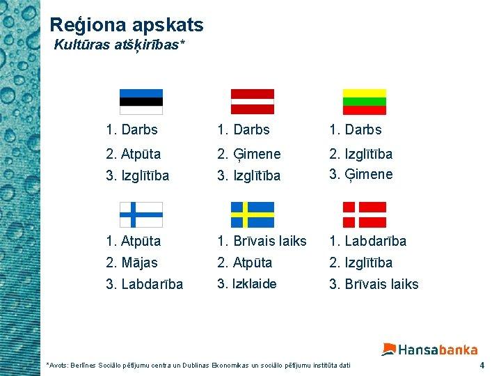 Reģiona apskats Kultūras atšķirības* 1. Darbs 2. Atpūta 2. Ģimene 3. Izglītība 2. Izglītība