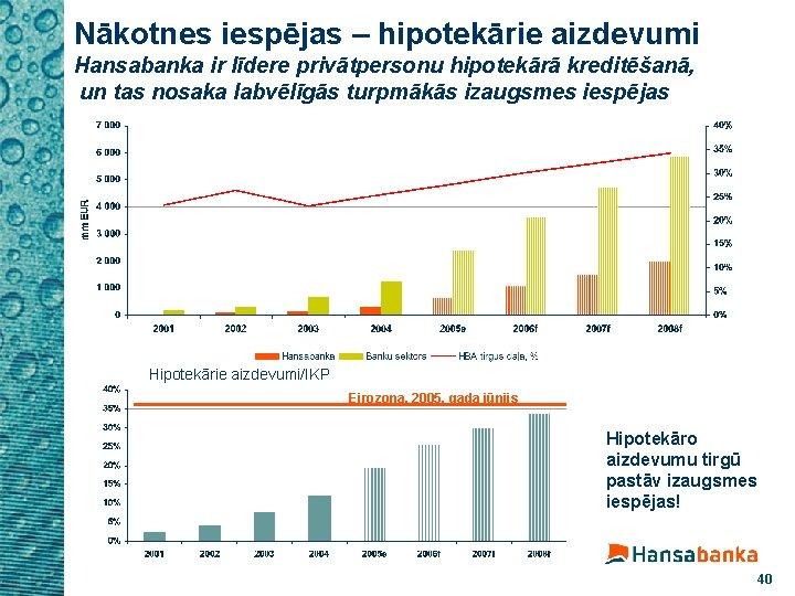 Nākotnes iespējas – hipotekārie aizdevumi Hansabanka ir līdere privātpersonu hipotekārā kreditēšanā, un tas nosaka