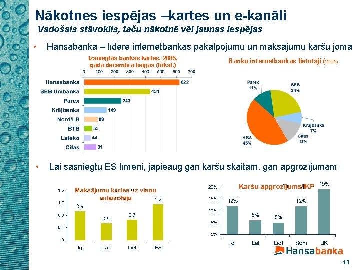 Nākotnes iespējas –kartes un e-kanāli Vadošais stāvoklis, taču nākotnē vēl jaunas iespējas • Hansabanka