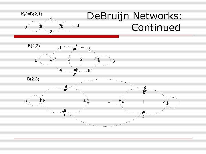De. Bruijn Networks: Continued