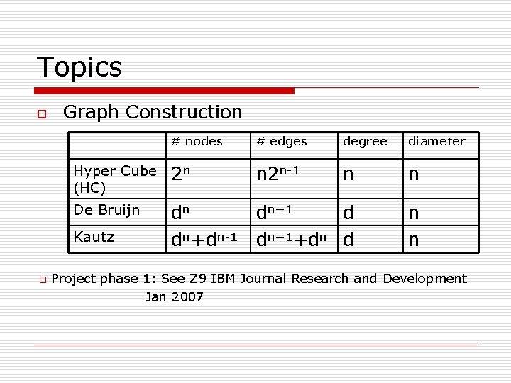 Topics o Graph Construction # nodes # edges degree diameter Hyper Cube (HC) 2
