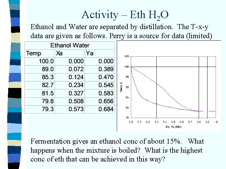 Activity – Eth H 2 O Ethanol and Water are separated by distillation. The