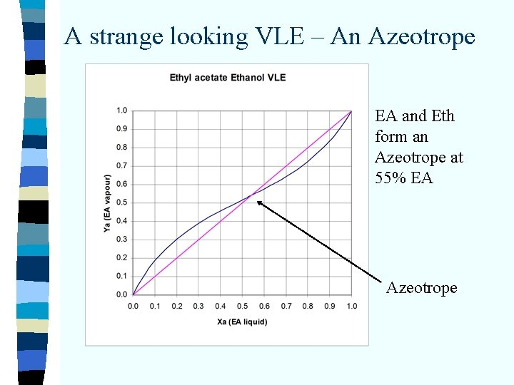 A strange looking VLE – An Azeotrope EA and Eth form an Azeotrope at