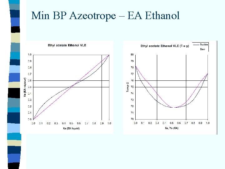 Min BP Azeotrope – EA Ethanol