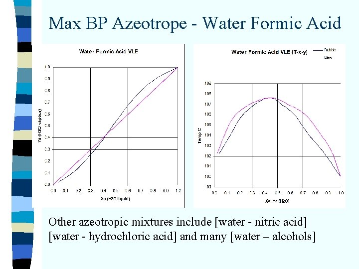 Max BP Azeotrope - Water Formic Acid Other azeotropic mixtures include [water - nitric