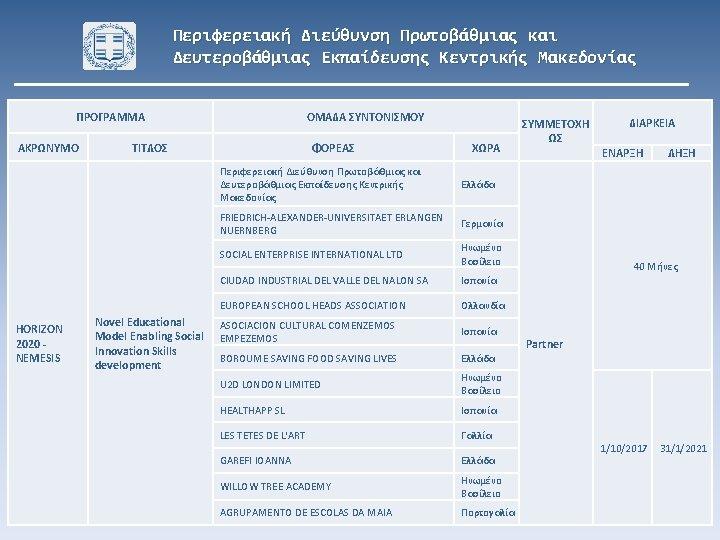 Περιφερειακή Διεύθυνση Πρωτοβάθμιας και Δευτεροβάθμιας Εκπαίδευσης Κεντρικής Μακεδονίας ΠΡΟΓΡΑΜΜΑ ΑΚΡΩΝΥΜΟ HORIZON 2020 NEMESIS ΟΜΑΔΑ