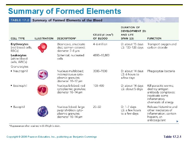 Summary of Formed Elements Copyright © 2006 Pearson Education, Inc. , publishing as Benjamin