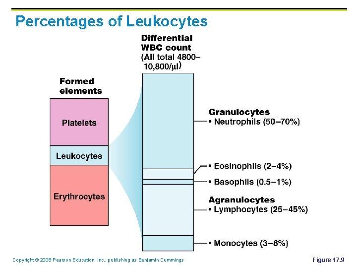 Percentages of Leukocytes Copyright © 2006 Pearson Education, Inc. , publishing as Benjamin Cummings
