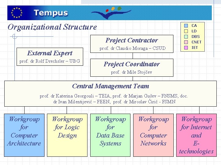 Organizational Structure CA LD DBS Project Contractor External Expert prof. dr Rolf Drechsler –