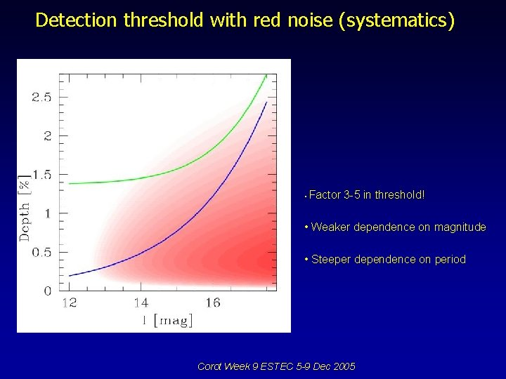 Detection threshold with red noise (systematics) • Factor 3 -5 in threshold! • Weaker