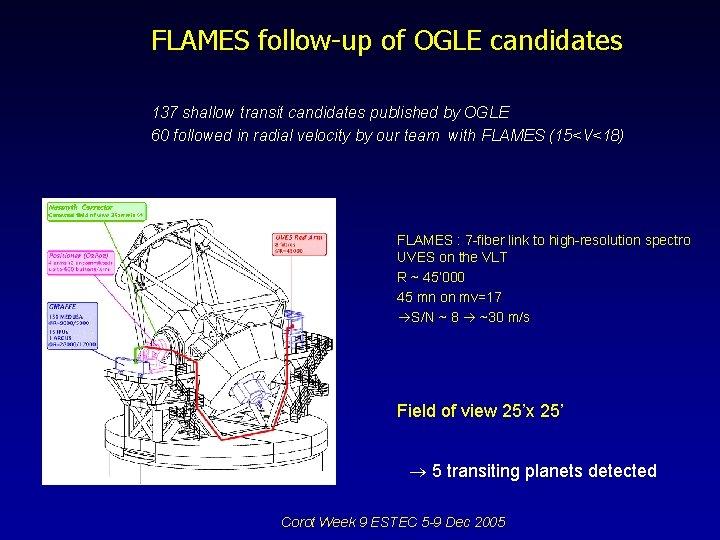 FLAMES follow-up of OGLE candidates 137 shallow transit candidates published by OGLE 60 followed