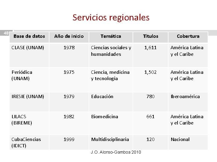 Servicios regionales 48 Base de datos Año de inicio Temática Títulos Cobertura CLASE (UNAM)