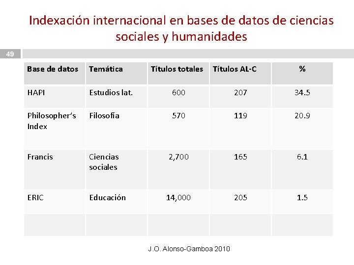 Indexación internacional en bases de datos de ciencias sociales y humanidades 49 Base de