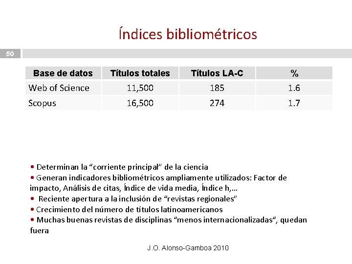 Índices bibliométricos 50 Base de datos Títulos totales Títulos LA-C % Web of Science