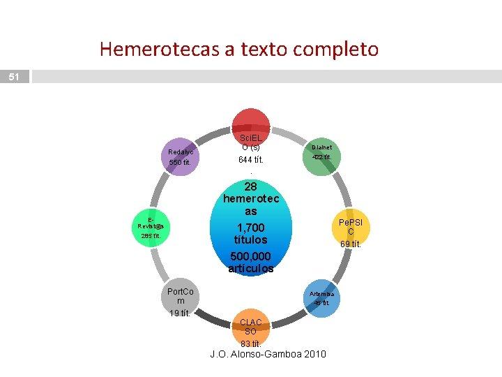 Hemerotecas a texto completo 51 Redalyc 550 tít. Sci. EL O (s) 644 tít.