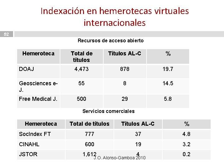 Indexación en hemerotecas virtuales internacionales 52 Recursos de acceso abierto Hemeroteca Total de títulos