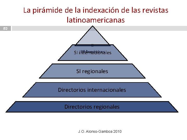 La pirámide de la indexación de las revistas latinoamericanas 53 SI Bibliométricos SI internacionales