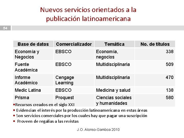 Nuevos servicios orientados a la publicación latinoamericana 54 Base de datos Comercializador Temática No.