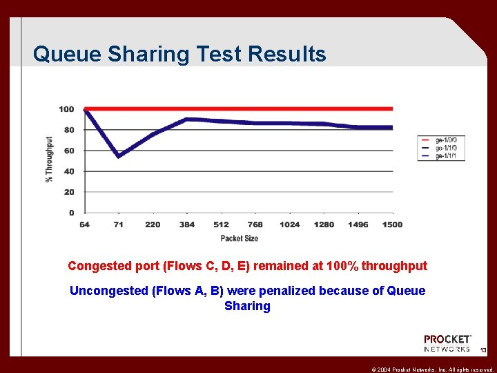 Queue Sharing Test Results Congested port (Flows C, D, E) remained at 100% throughput