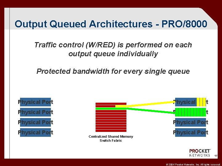 Output Queued Architectures - PRO/8000 Traffic control (W/RED) is performed on each output queue