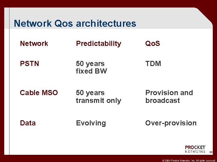 Network Qos architectures Network Predictability Qo. S PSTN 50 years fixed BW TDM Cable