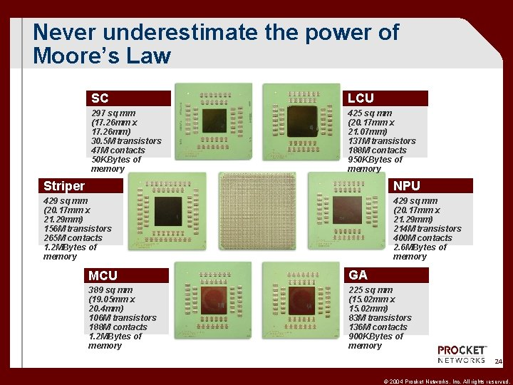 Never underestimate the power of Moore's Law SC LCU 297 sq mm (17. 26