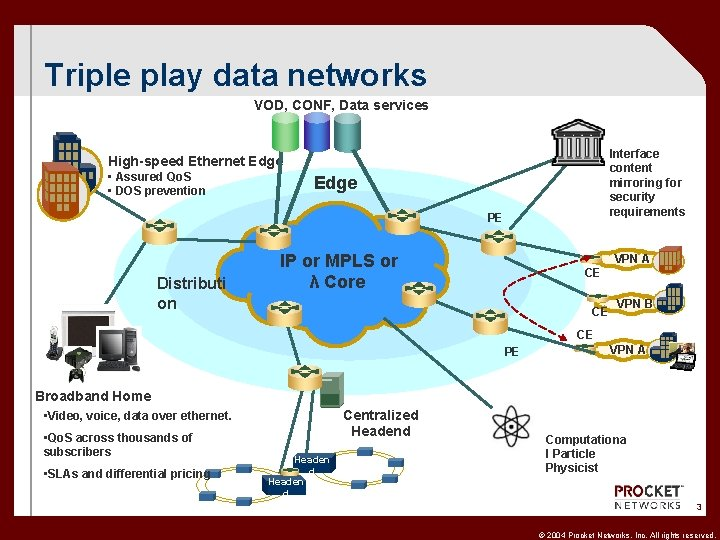Triple play data networks VOD, CONF, Data services Interface content mirroring for security requirements