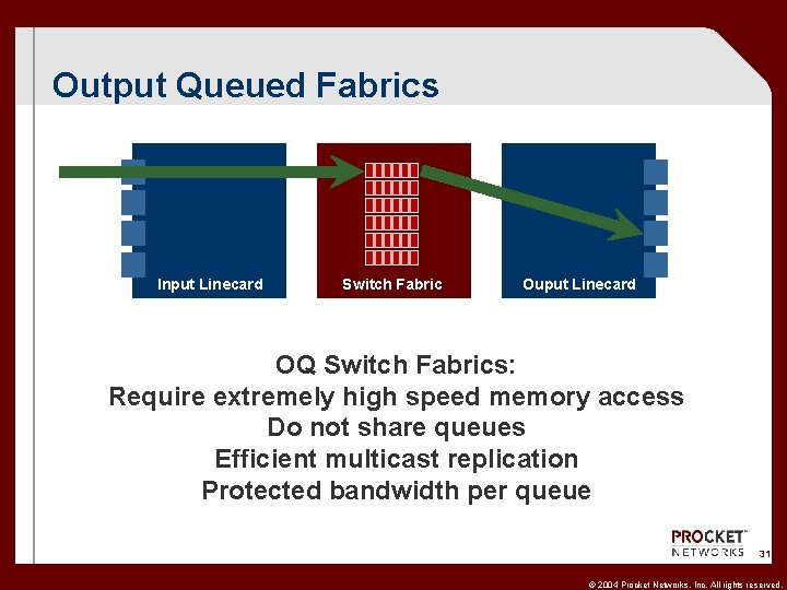Output Queued Fabrics Input Linecard Switch Fabric Ouput Linecard OQ Switch Fabrics: Require extremely
