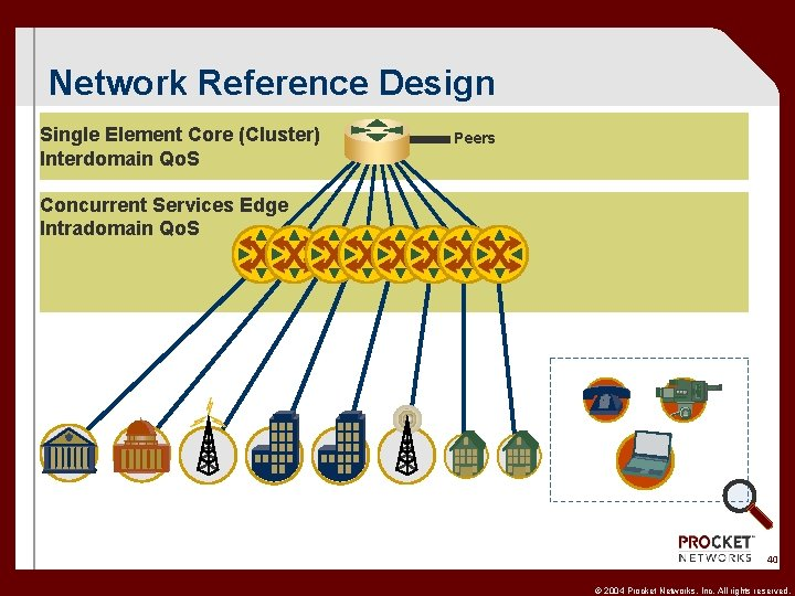 Network Reference Design Single Element Core (Cluster) Interdomain Qo. S Peers Concurrent Services Edge
