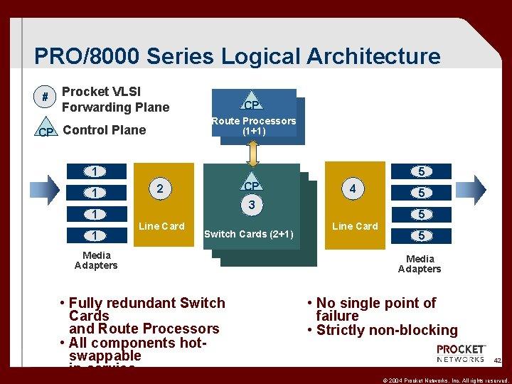 PRO/8000 Series Logical Architecture # Procket VLSI Forwarding Plane CP Route Processors (1+1) CP