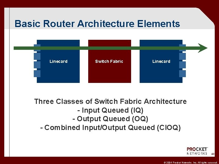 Basic Router Architecture Elements Linecard Switch Fabric Linecard Three Classes of Switch Fabric Architecture
