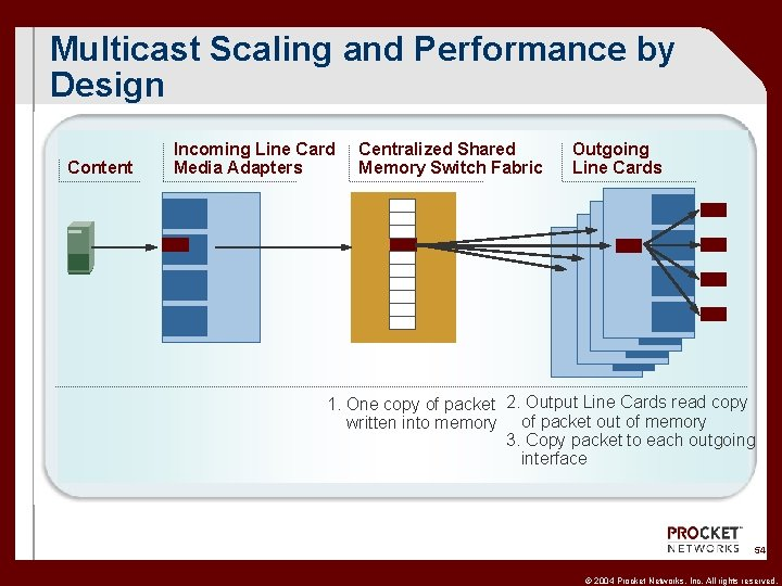 Multicast Scaling and Performance by Design Content Incoming Line Card Media Adapters Centralized Shared