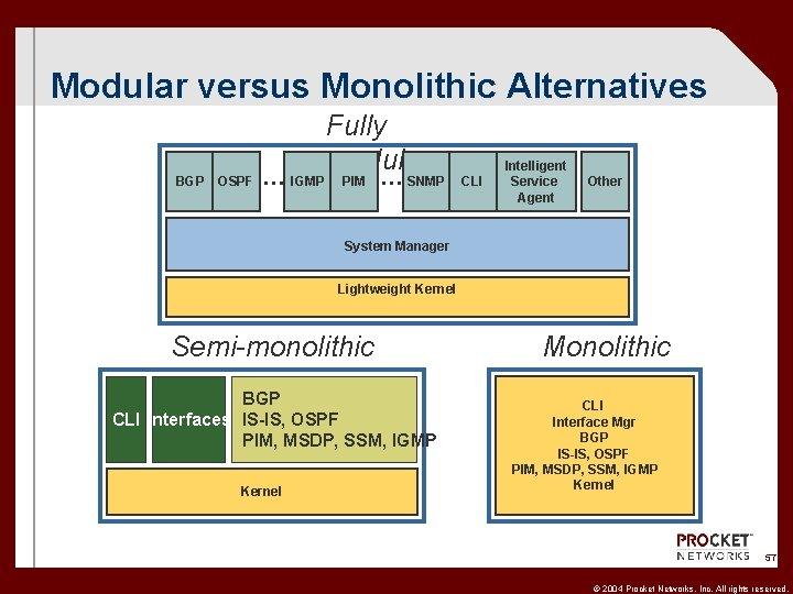 Modular versus Monolithic Alternatives BGP OSPF … IGMP Fully modular PIM … SNMP CLI