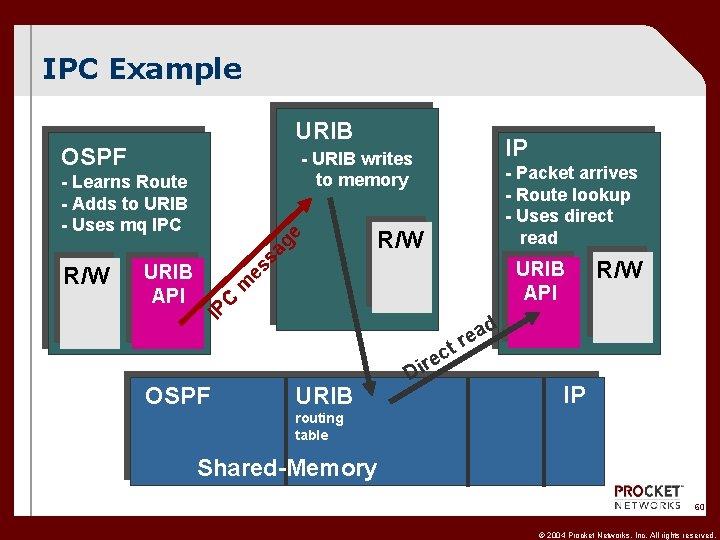IPC Example URIB OSPF sa URIB API IP C m es URIB API -