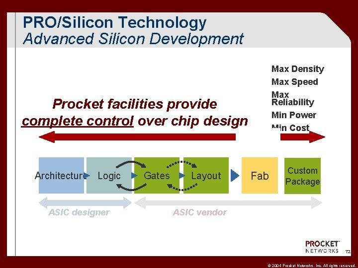 PRO/Silicon Technology Advanced Silicon Development Max Density Max Speed Max Reliability Min Power Min