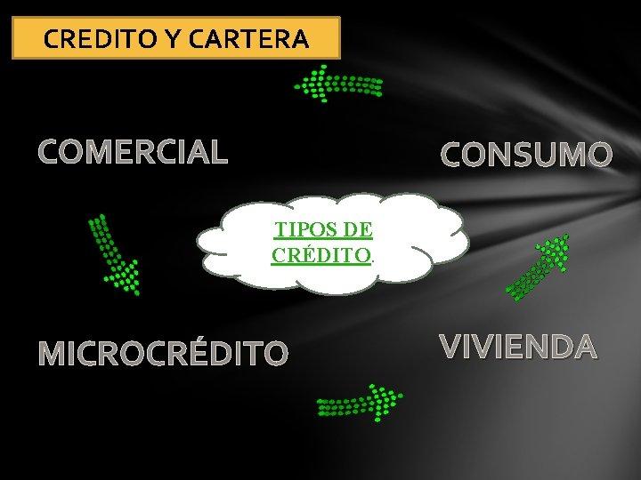 CREDITO Y CARTERA COMERCIAL CONSUMO TIPOS DE CRÉDITO. MICROCRÉDITO VIVIENDA