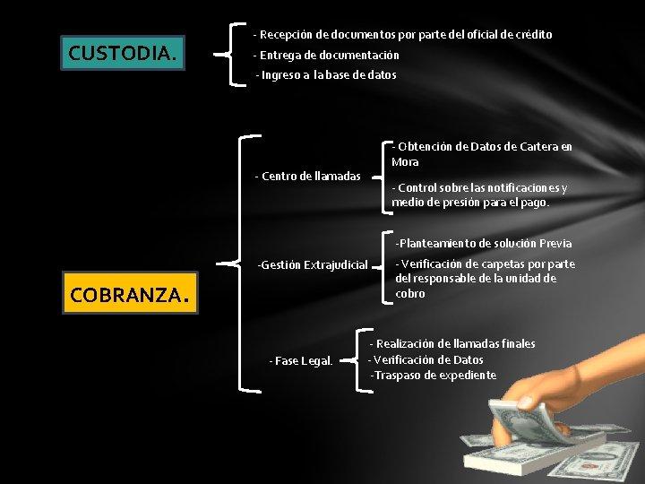 CUSTODIA. - Recepción de documentos por parte del oficial de crédito - Entrega de
