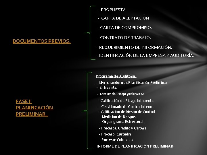 - PROPUESTA - CARTA DE ACEPTACIÓN - CARTA DE COMPROMISO. DOCUMENTOS PREVIOS. - CONTRATO