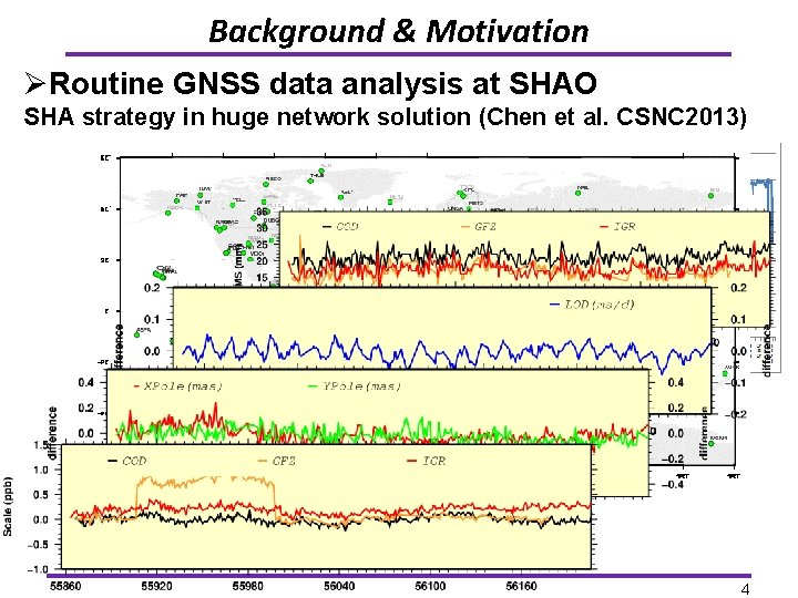 Background & Motivation ØRoutine GNSS data analysis at SHAO SHA strategy in huge network