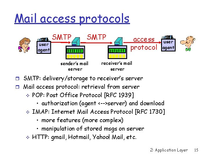 Mail access protocols user agent SMTP sender's mail server access protocol user agent receiver's