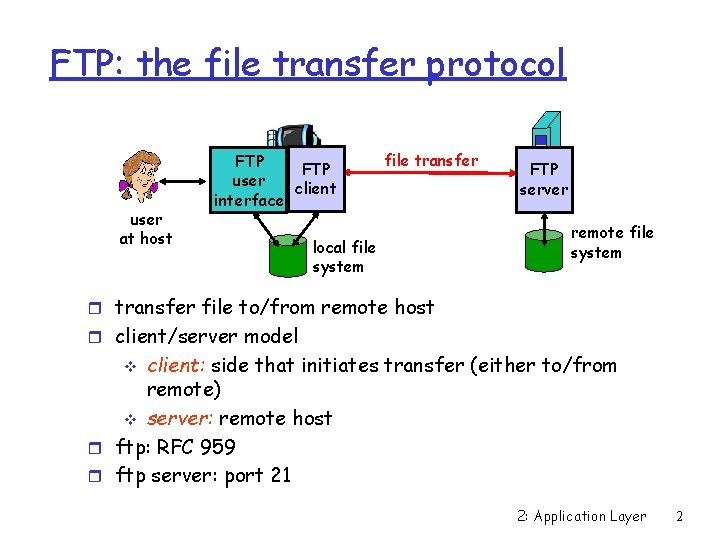FTP: the file transfer protocol user at host FTP user client interface file transfer