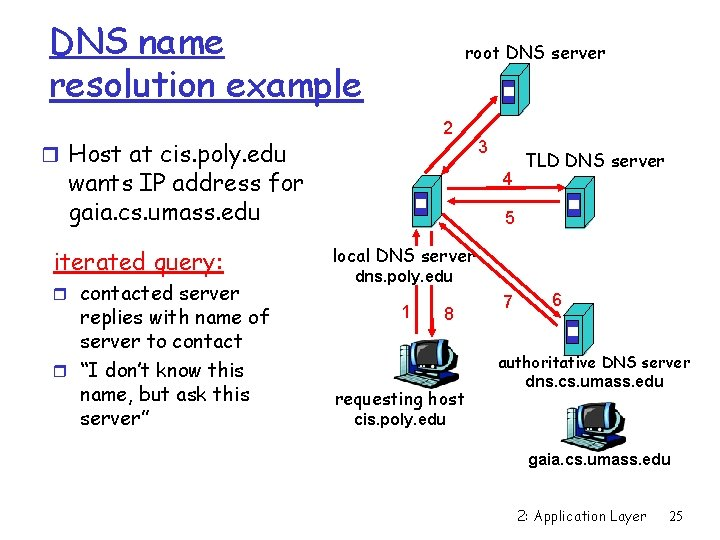 DNS name resolution example root DNS server 2 r Host at cis. poly. edu