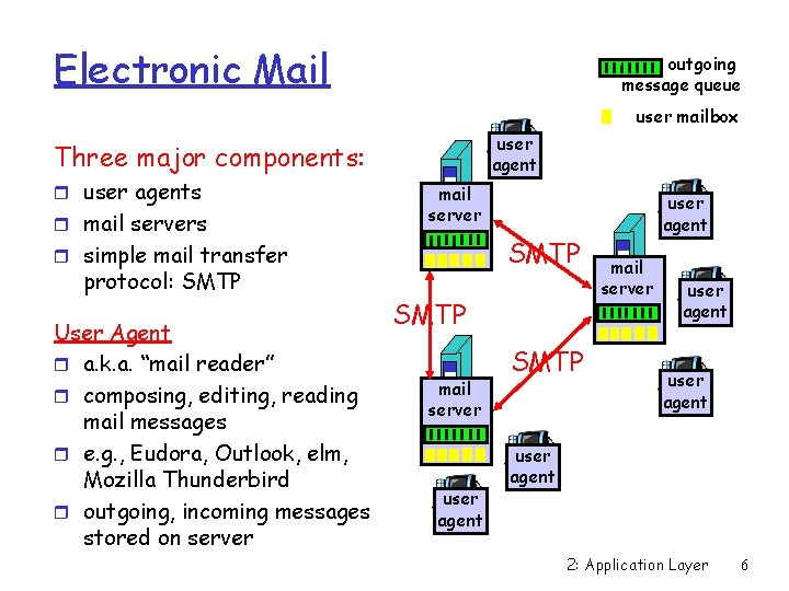 Electronic Mail outgoing message queue user mailbox user agent Three major components: r user